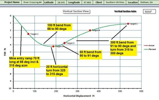Mining chart sample